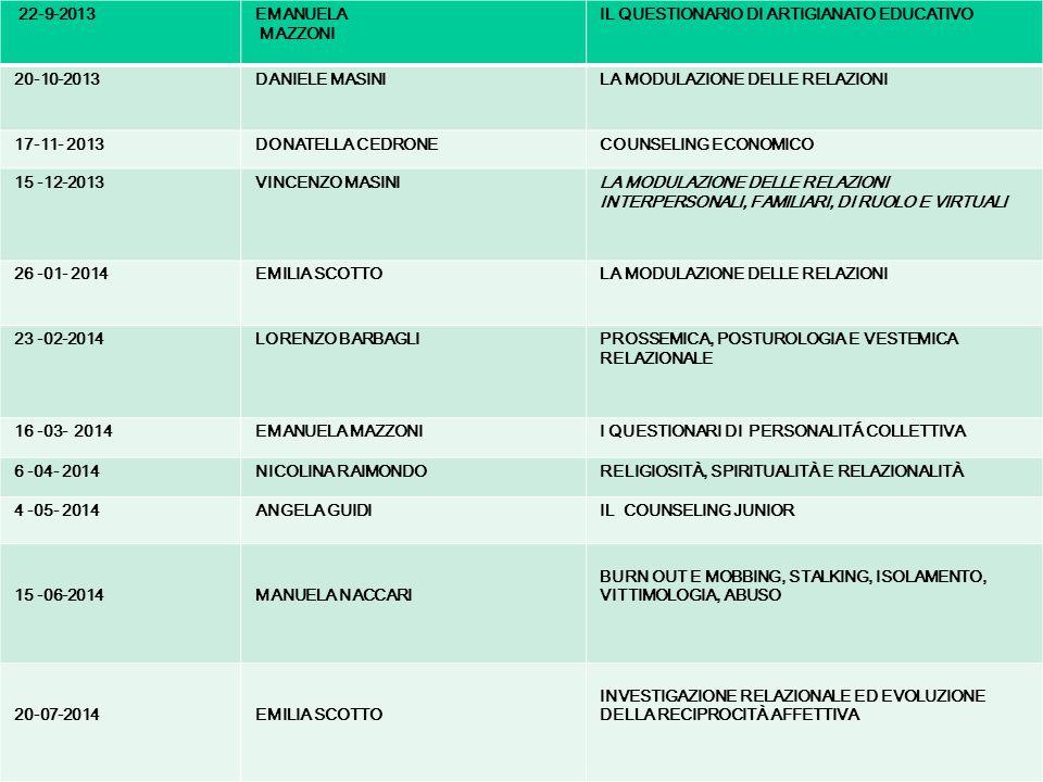 22-9-2013EMANUELA MAZZONI IL QUESTIONARIO DI ARTIGIANATO EDUCATIVO 20-10-2013DANIELE MASINI LA MODULAZIONE DELLE RELAZIONI 17-11- 2013 DONATELLA CEDRONECOUNSELING ECONOMICO 15 -12-2013VINCENZO MASINI LA MODULAZIONE DELLE RELAZIONI INTERPERSONALI, FAMILIARI, DI RUOLO E VIRTUALI 26 -01- 2014EMILIA SCOTTOLA MODULAZIONE DELLE RELAZIONI 23 -02-2014LORENZO BARBAGLIPROSSEMICA, POSTUROLOGIA E VESTEMICA RELAZIONALE 16 -03- 2014EMANUELA MAZZONII QUESTIONARI DI PERSONALITÁ COLLETTIVA 6 -04- 2014NICOLINA RAIMONDORELIGIOSITÀ, SPIRITUALITÀ E RELAZIONALITÀ 4 -05- 2014ANGELA GUIDIIL COUNSELING JUNIOR 15 -06-2014MANUELA NACCARI BURN OUT E MOBBING, STALKING, ISOLAMENTO, VITTIMOLOGIA, ABUSO 20-07-2014EMILIA SCOTTO INVESTIGAZIONE RELAZIONALE ED EVOLUZIONE DELLA RECIPROCITÀ AFFETTIVA