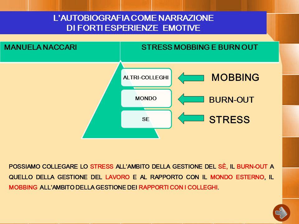 L'AUTOBIOGRAFIA COME NARRAZIONE DI FORTI ESPERIENZE EMOTIVE MANUELA NACCARISTRESS MOBBING E BURN OUT ALTRI-COLLEGHIMONDOSE MOBBING BURN-OUT STRESS POSSIAMO COLLEGARE LO STRESS ALL'AMBITO DELLA GESTIONE DEL SÈ, IL BURN-OUT A QUELLO DELLA GESTIONE DEL LAVORO E AL RAPPORTO CON IL MONDO ESTERNO, IL MOBBING ALL'AMBITO DELLA GESTIONE DEI RAPPORTI CON I COLLEGHI.