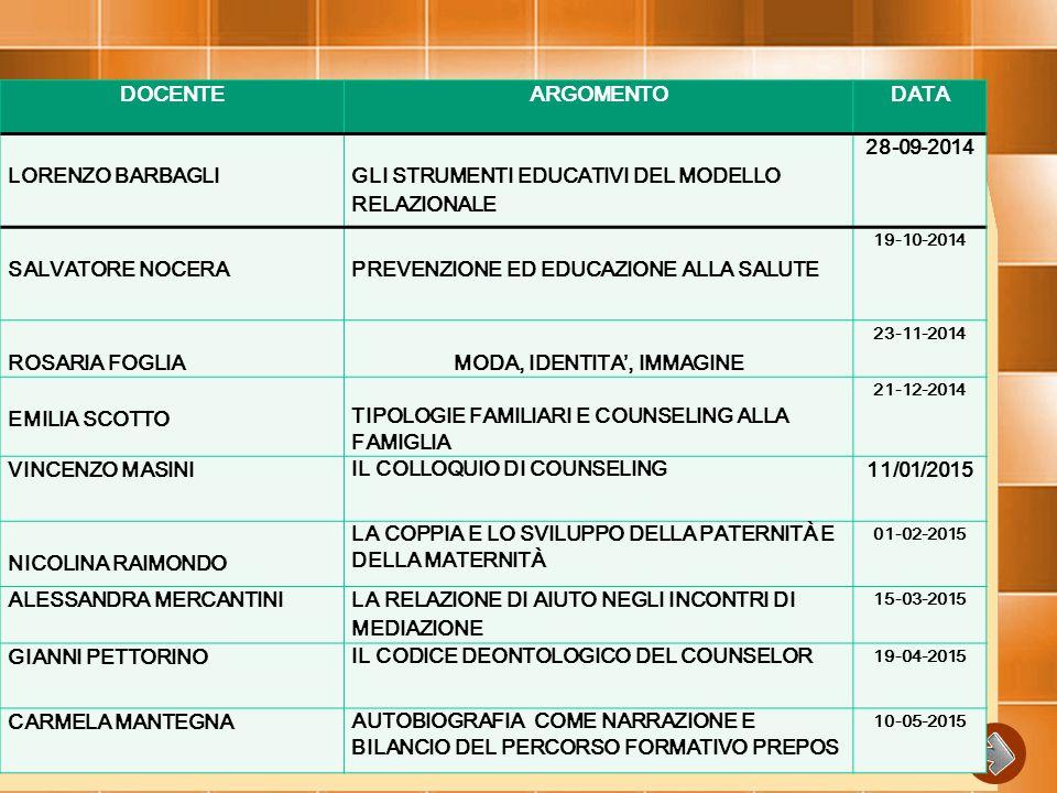 DOCENTEARGOMENTODATA LORENZO BARBAGLIGLI STRUMENTI EDUCATIVI DEL MODELLO RELAZIONALE 28-09-2014 SALVATORE NOCERA PREVENZIONE ED EDUCAZIONE ALLA SALUTE 19-10-2014 ROSARIA FOGLIAMODA, IDENTITA', IMMAGINE 23-11-2014 EMILIA SCOTTO TIPOLOGIE FAMILIARI E COUNSELING ALLA FAMIGLIA 21-12-2014 VINCENZO MASINI IL COLLOQUIO DI COUNSELING 11/01/2015 NICOLINA RAIMONDO LA COPPIA E LO SVILUPPO DELLA PATERNITÀ E DELLA MATERNITÀ 01-02-2015 ALESSANDRA MERCANTINI LA RELAZIONE DI AIUTO NEGLI INCONTRI DI MEDIAZIONE 15-03-2015 GIANNI PETTORINO IL CODICE DEONTOLOGICO DEL COUNSELOR 19-04-2015 CARMELA MANTEGNA AUTOBIOGRAFIA COME NARRAZIONE E BILANCIO DEL PERCORSO FORMATIVO PREPOS 10-05-2015