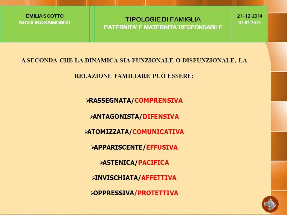 EMILIA SCOTTO NICOLINA RAIMONDO TIPOLOGIE DI FAMIGLIA PATERNITA' E MATERNITA' RESPONSABILE 21-12-2014 01-02-2015 A SECONDA CHE LA DINAMICA SIA FUNZIONALE O DISFUNZIONALE, LA RELAZIONE FAMILIARE PUÒ ESSERE:  RASSEGNATA/COMPRENSIVA  ANTAGONISTA/DIFENSIVA  ATOMIZZATA/COMUNICATIVA  APPARISCENTE/EFFUSIVA  ASTENICA/PACIFICA  INVISCHIATA/AFFETTIVA  OPPRESSIVA/PROTETTIVA