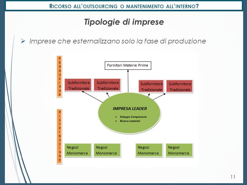 R ICORSO ALL ' OUTSOURCING O MANTENIMENTO ALL ' INTERNO ? 11 Tipologie di imprese  Imprese che esternalizzano solo la fase di produzione