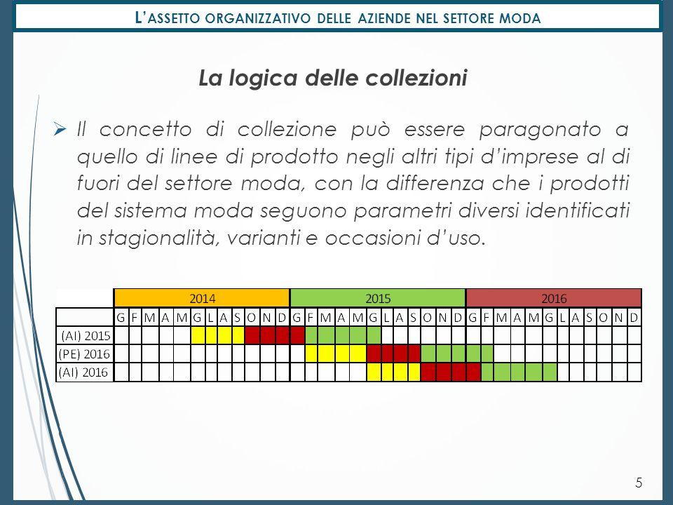 L' ASSETTO ORGANIZZATIVO DELLE AZIENDE NEL SETTORE MODA La logica delle collezioni 5  Il concetto di collezione può essere paragonato a quello di lin