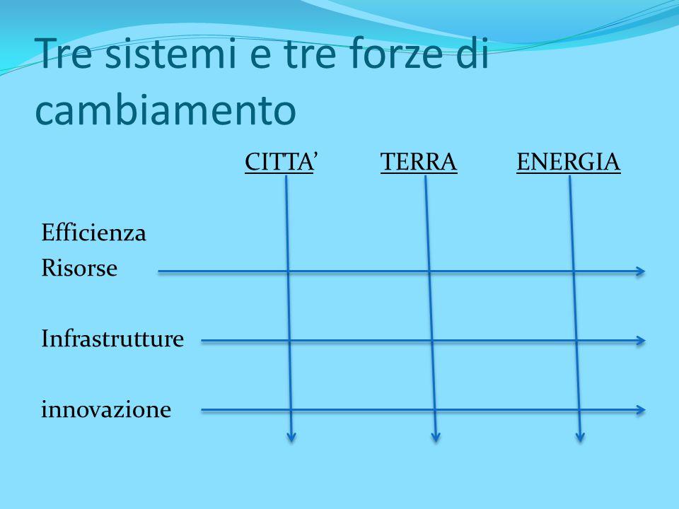 Tre sistemi e tre forze di cambiamento CITTA'TERRAENERGIA Efficienza Risorse Infrastrutture innovazione