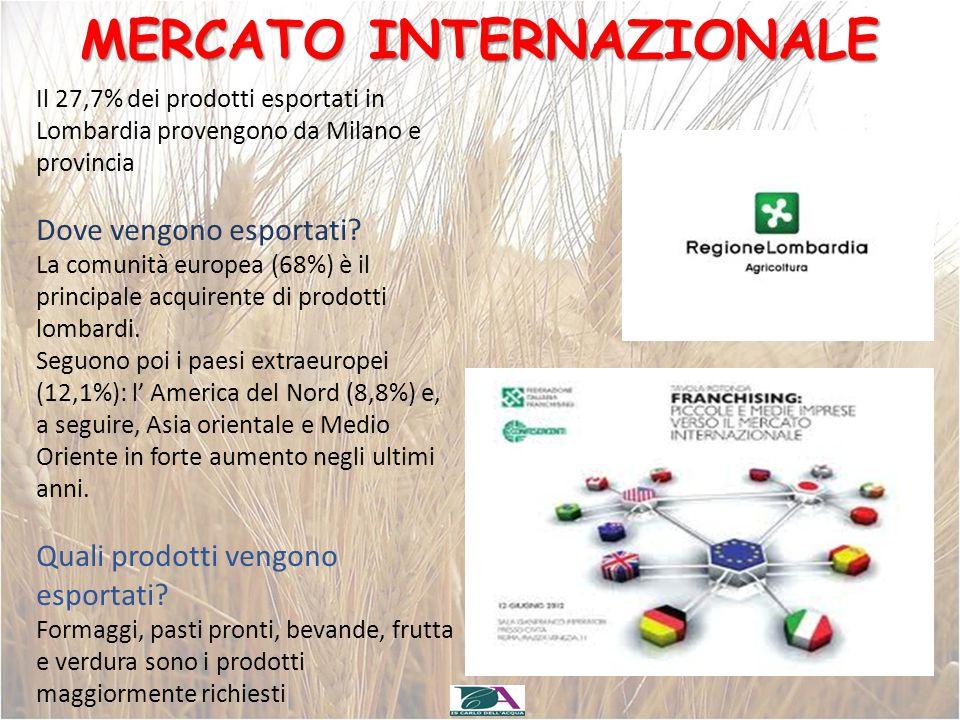 MERCATO INTERNAZIONALE Il 27,7% dei prodotti esportati in Lombardia provengono da Milano e provincia Dove vengono esportati? La comunità europea (68%)