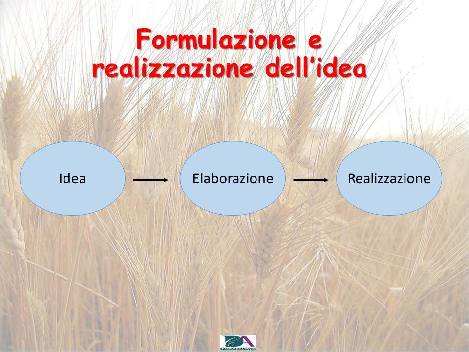 Formulazione e realizzazione dell'idea IdeaElaborazioneRealizzazione
