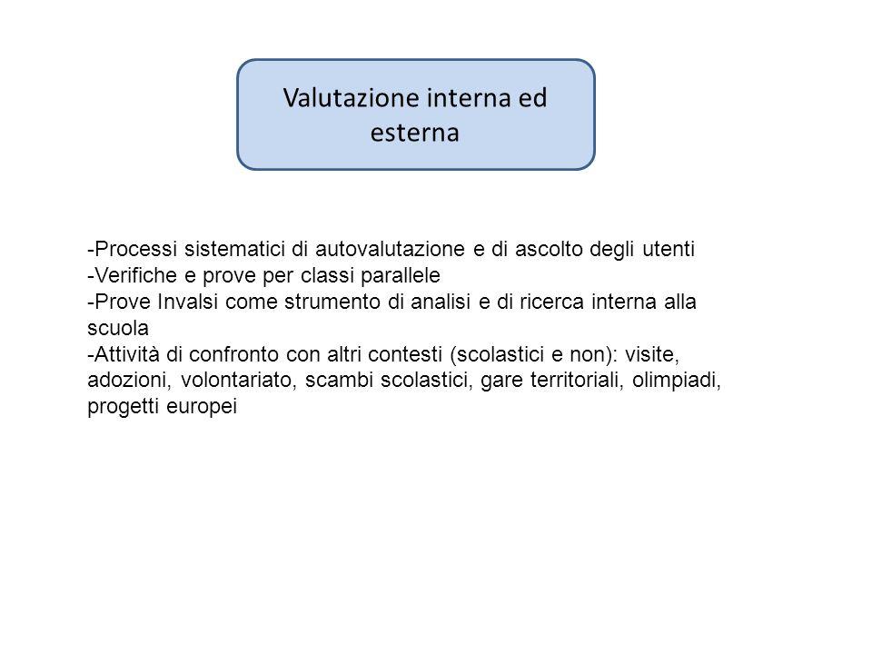 Valutazione interna ed esterna -Processi sistematici di autovalutazione e di ascolto degli utenti -Verifiche e prove per classi parallele -Prove Inval