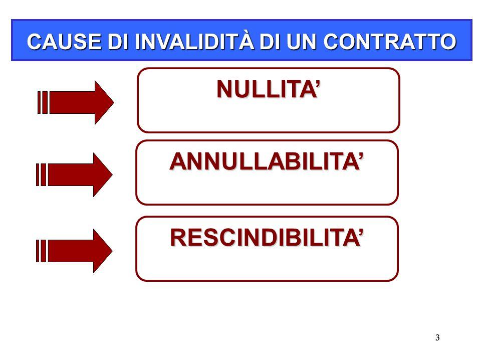 33 CAUSE DI INVALIDITÀ DI UN CONTRATTO NULLITA' ANNULLABILITA' RESCINDIBILITA'