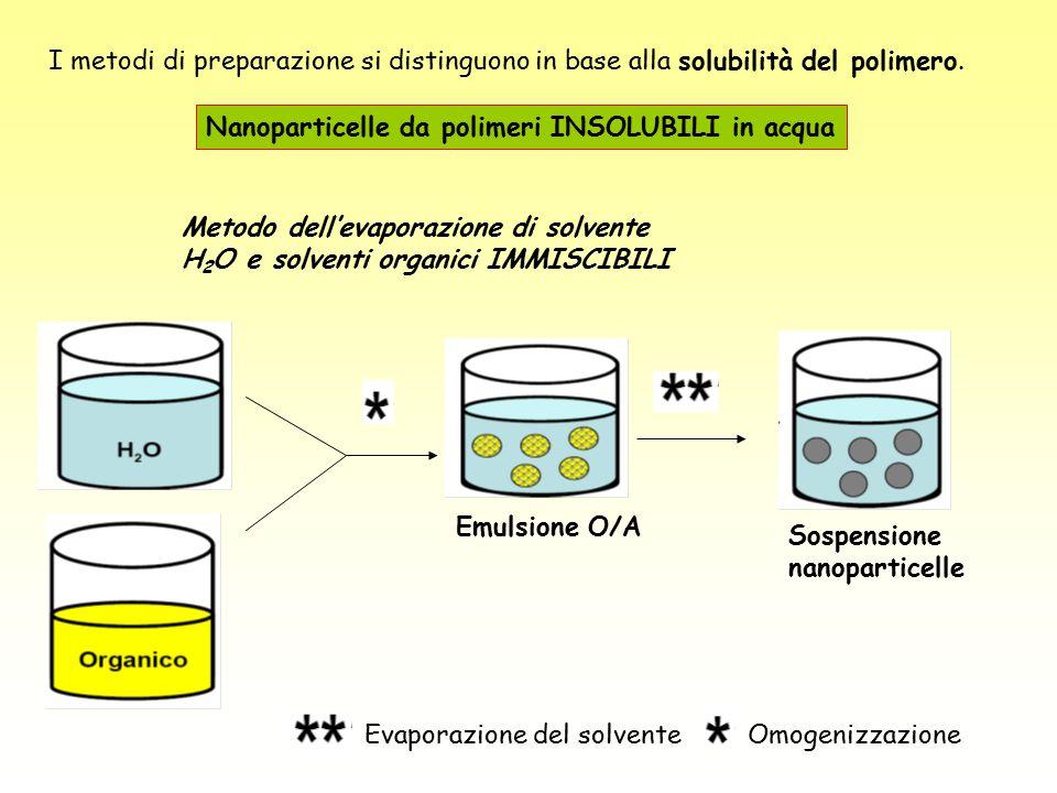 I metodi di preparazione si distinguono in base alla solubilità del polimero. Nanoparticelle da polimeri INSOLUBILI in acqua Metodo dell'evaporazione