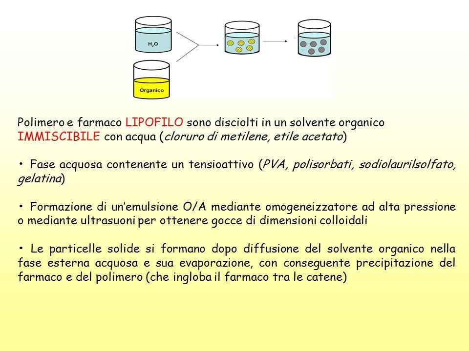 Polimero e farmaco LIPOFILO sono disciolti in un solvente organico IMMISCIBILE con acqua (cloruro di metilene, etile acetato) Fase acquosa contenente