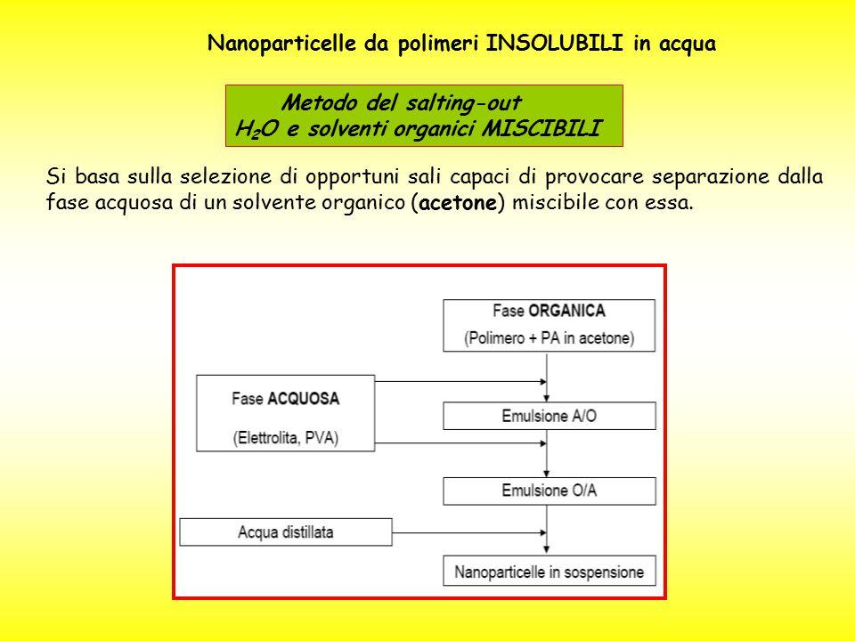 Nanoparticelle da polimeri INSOLUBILI in acqua Metodo del salting-out H 2 O e solventi organici MISCIBILI Si basa sulla selezione di opportuni sali ca