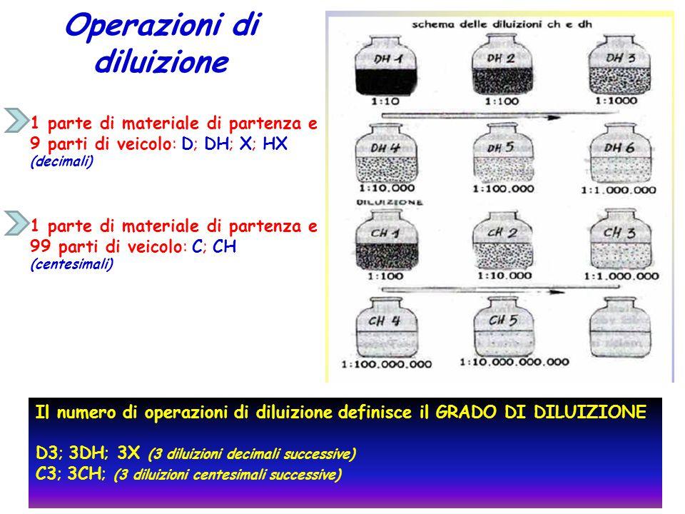 Operazioni di diluizione 1 parte di materiale di partenza e 9 parti di veicolo: D; DH; X; HX (decimali) 1 parte di materiale di partenza e 99 parti di veicolo: C; CH (centesimali) Il numero di operazioni di diluizione definisce il GRADO DI DILUIZIONE D3; 3DH; 3X (3 diluizioni decimali successive) C3; 3CH; (3 diluizioni centesimali successive)
