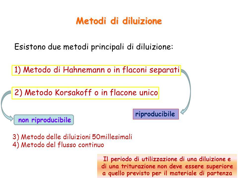 3) Metodo delle diluizioni 50millesimali 4) Metodo del flusso continuo Metodi di diluizione Esistono due metodi principali di diluizione: 1) Metodo di Hahnemann o in flaconi separati 2) Metodo Korsakoff o in flacone unico non riproducibile Il periodo di utilizzazione di una diluizione e di una triturazione non deve essere superiore a quello previsto per il materiale di partenza riproducibile 