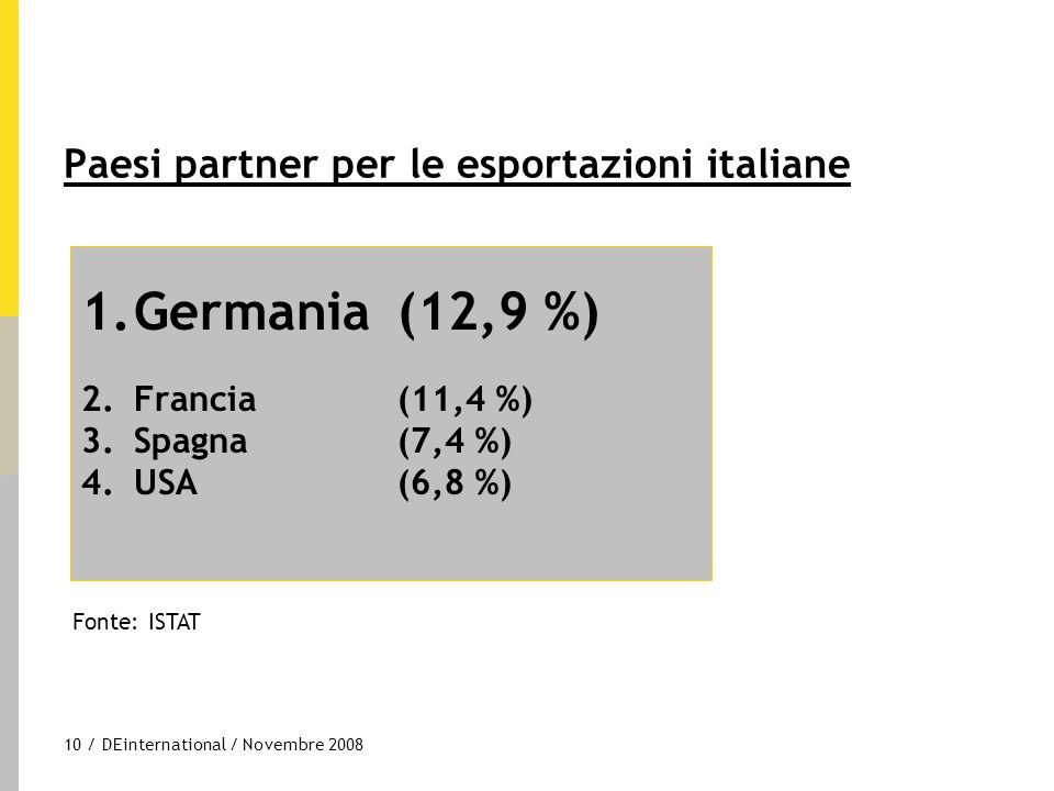 10 / DEinternational / Novembre 2008 Paesi partner per le esportazioni italiane 1.Germania(12,9 %) 2.Francia (11,4 %) 3.Spagna (7,4 %) 4.USA (6,8 %) F