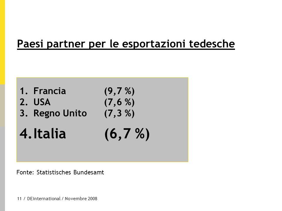 11 / DEinternational / Novembre 2008 Paesi partner per le esportazioni tedesche 1.Francia(9,7 %) 2.USA (7,6 %) 3.Regno Unito (7,3 %) 4.Italia (6,7 %)