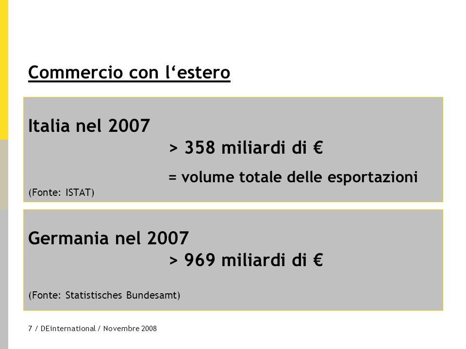 8 / DEinternational / Novembre 2008 Volume dell'interscambio nell'anno 2007 Esportazioni dalla Germania verso l'Italia > 65 miliardi di € Esportazioni dall'Italia verso la Germania > 44 miliardi di € Fonte: Statistisches Bundesamt