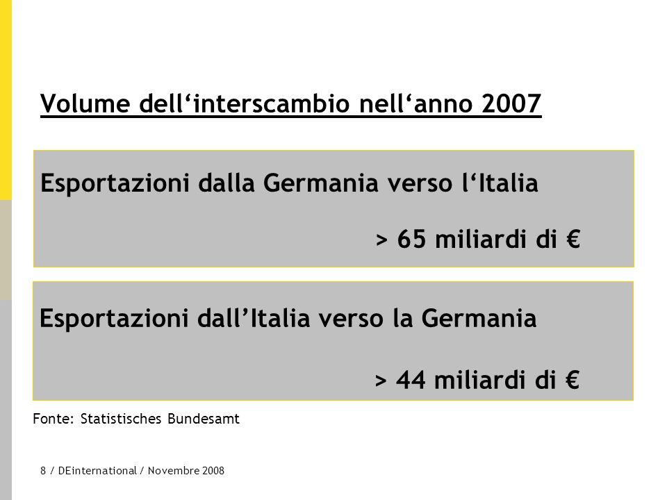 9 / DEinternational / Novembre 2008 Germania verso l'Italia+ 9,8 % Italia verso la Germania + 6,9 % Crescita delle esportazioni 2006/2007 Fonte: Statistisches Bundesamt
