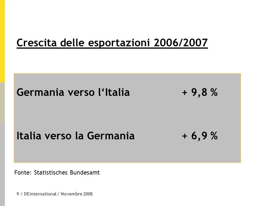 9 / DEinternational / Novembre 2008 Germania verso l'Italia+ 9,8 % Italia verso la Germania + 6,9 % Crescita delle esportazioni 2006/2007 Fonte: Stati