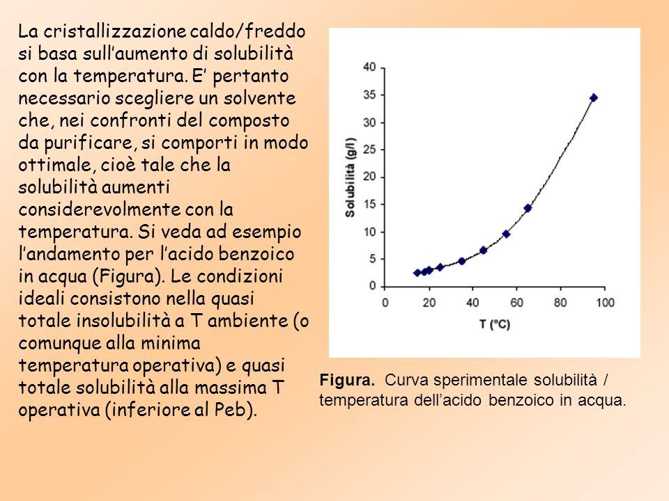 La cristallizzazione caldo/freddo si basa sull'aumento di solubilità con la temperatura. E' pertanto necessario scegliere un solvente che, nei confron