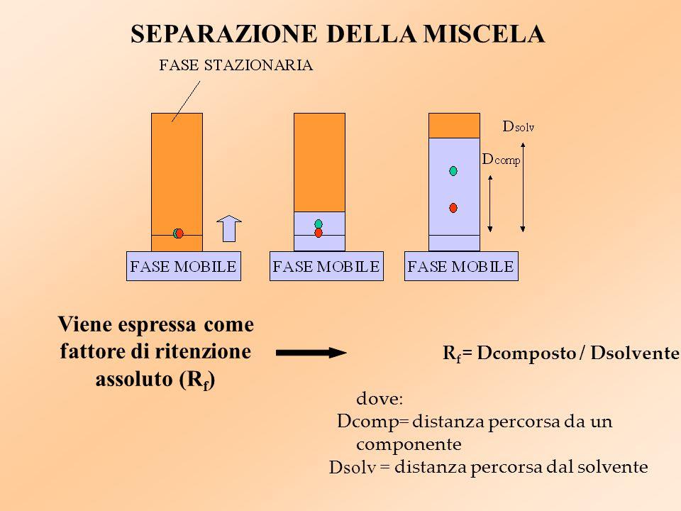 SEPARAZIONE DELLA MISCELA Viene espressa come fattore di ritenzione assoluto (R f ) RfRf = Dcomposto / Dsolvente dove: Dcomp= distanza percorsa da un