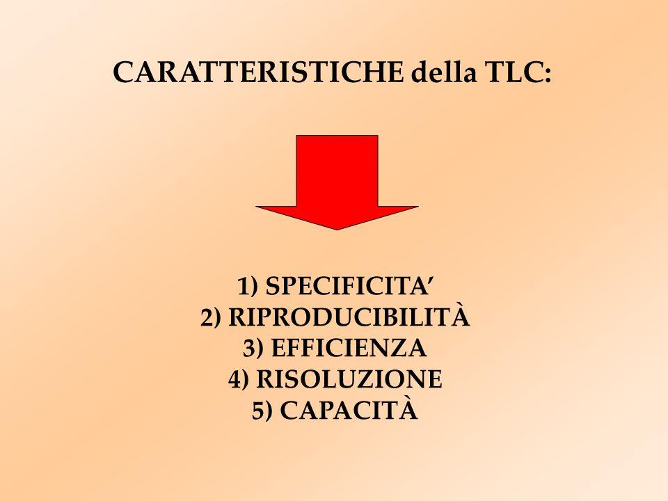 CARATTERISTICHE della TLC: 1) SPECIFICITA' 2) RIPRODUCIBILITÀ 3) EFFICIENZA 4) RISOLUZIONE 5) CAPACITÀ