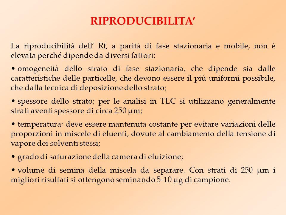 RIPRODUCIBILITA' La riproducibilità dell' Rf, a parità di fase stazionaria e mobile, non è elevata perché dipende da diversi fattori: omogeneità dello