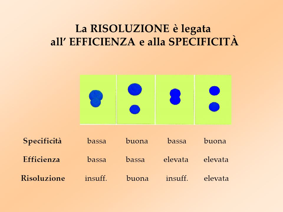 Efficienzabassa elevata Risoluzione insuff. buona insuff. elevata La RISOLUZIONE è legata all' EFFICIENZA e alla SPECIFICITÀ Specificitàbuonabassa buo