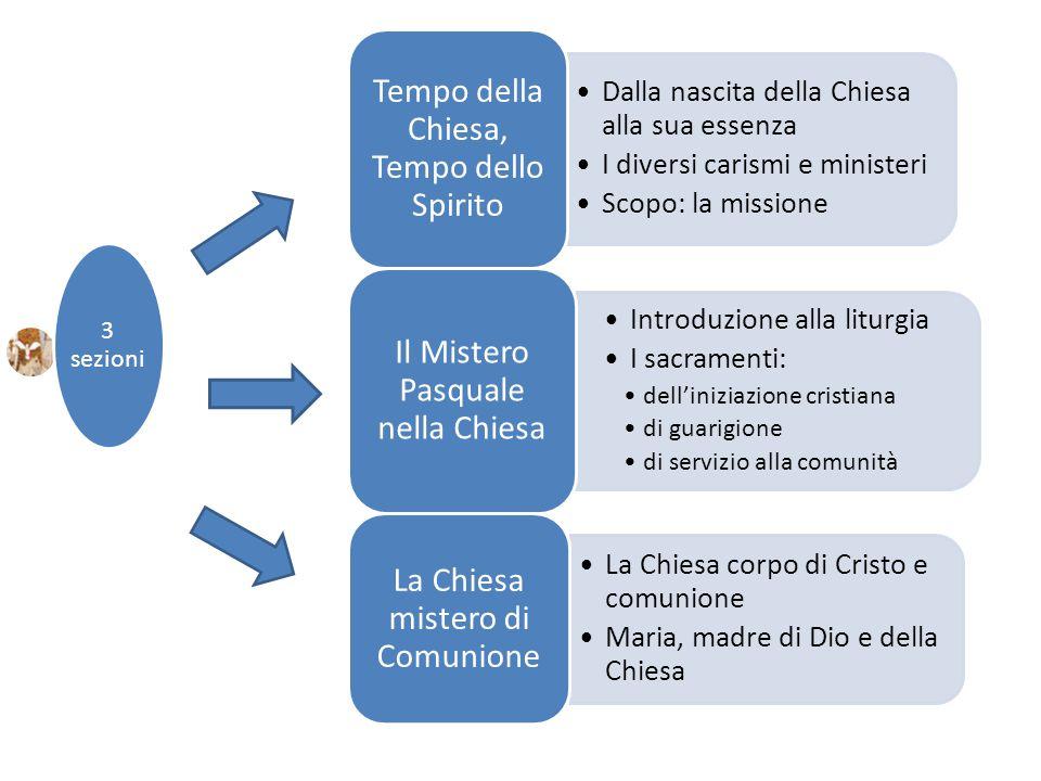 3 sezioni Dalla nascita della Chiesa alla sua essenza I diversi carismi e ministeri Scopo: la missione Tempo della Chiesa, Tempo dello Spirito Introdu