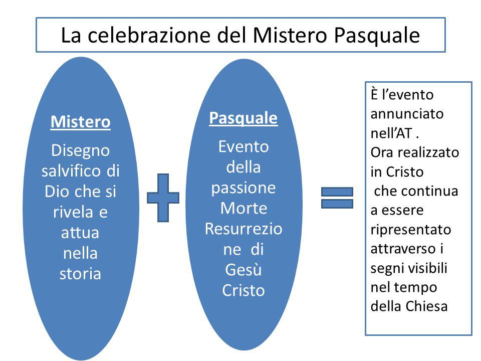La celebrazione del Mistero Pasquale Mistero Disegno salvifico di Dio che si rivela e attua nella storia Pasquale Evento della passione Morte Resurrez
