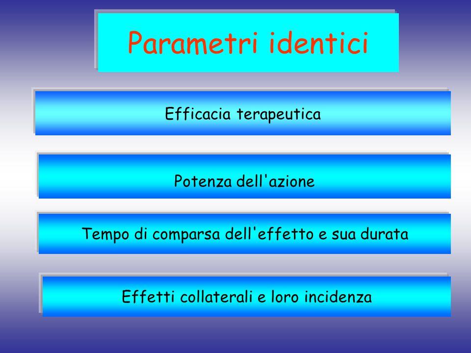 Parametri identici Efficacia terapeutica Potenza dell'azione Tempo di comparsa dell'effetto e sua durata Effetti collaterali e loro incidenza