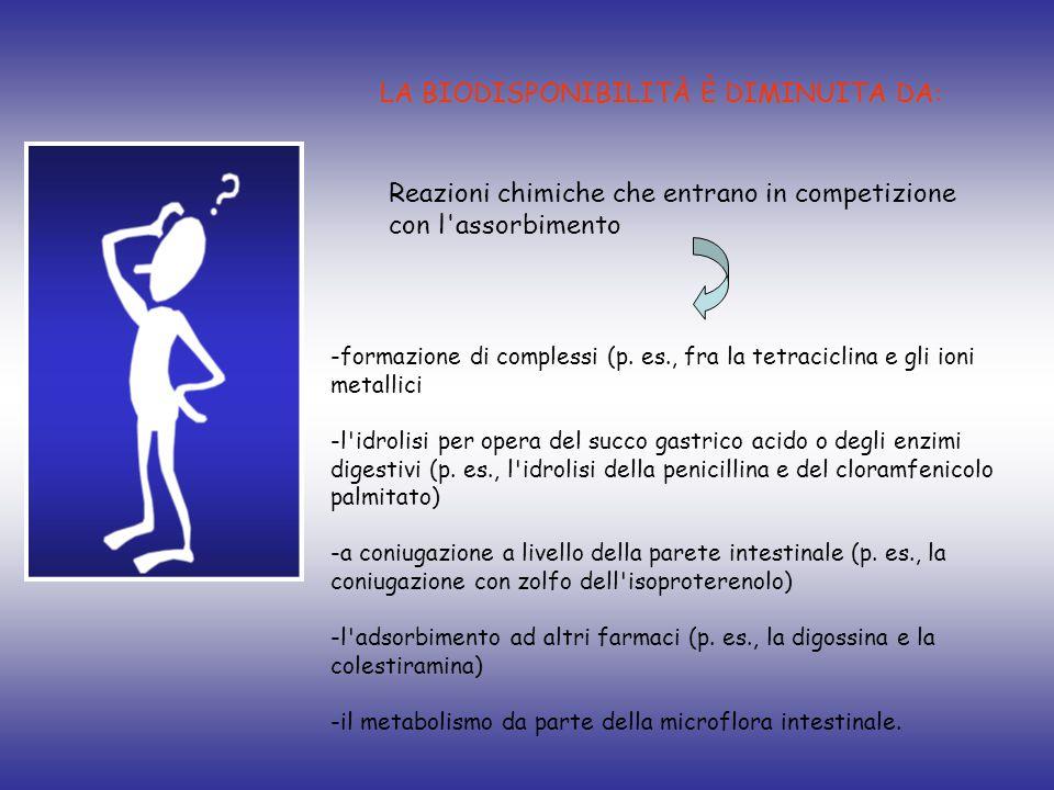 LA BIODISPONIBILITÀ È DIMINUITA DA: Reazioni chimiche che entrano in competizione con l'assorbimento -formazione di complessi (p. es., fra la tetracic