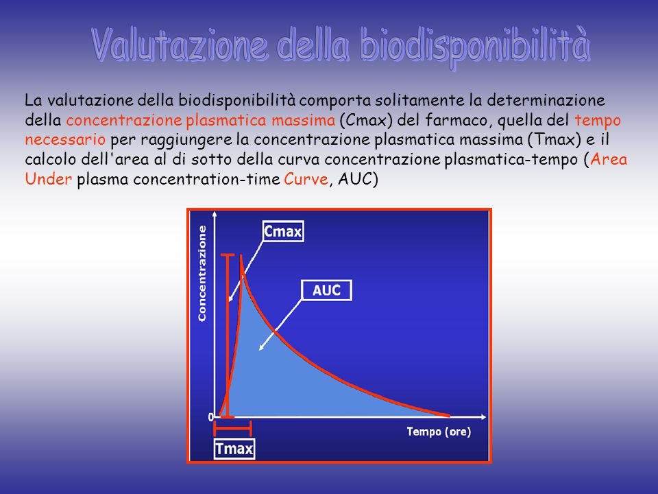 La valutazione della biodisponibilità comporta solitamente la determinazione della concentrazione plasmatica massima (Cmax) del farmaco, quella del tempo necessario per raggiungere la concentrazione plasmatica massima (Tmax) e il calcolo dell area al di sotto della curva concentrazione plasmatica-tempo (Area Under plasma concentration-time Curve, AUC)