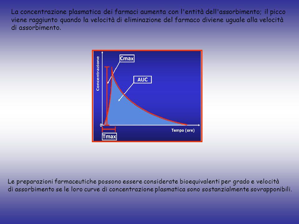 La concentrazione plasmatica dei farmaci aumenta con l'entità dell'assorbimento; il picco viene raggiunto quando la velocità di eliminazione del farma
