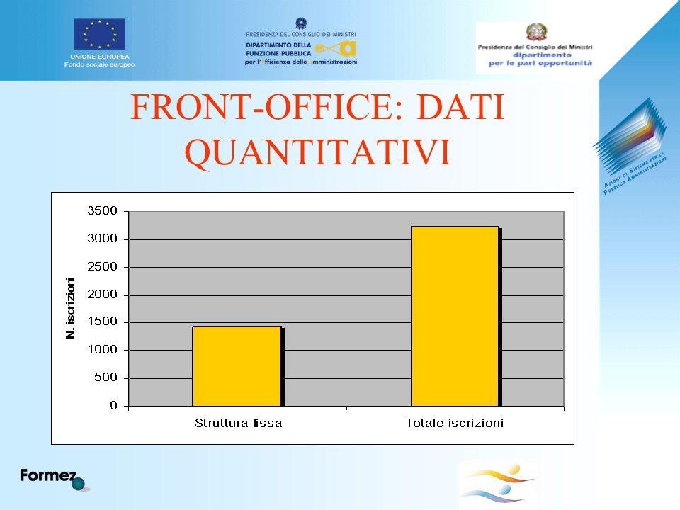 FRONT-OFFICE: DATI QUANTITATIVI