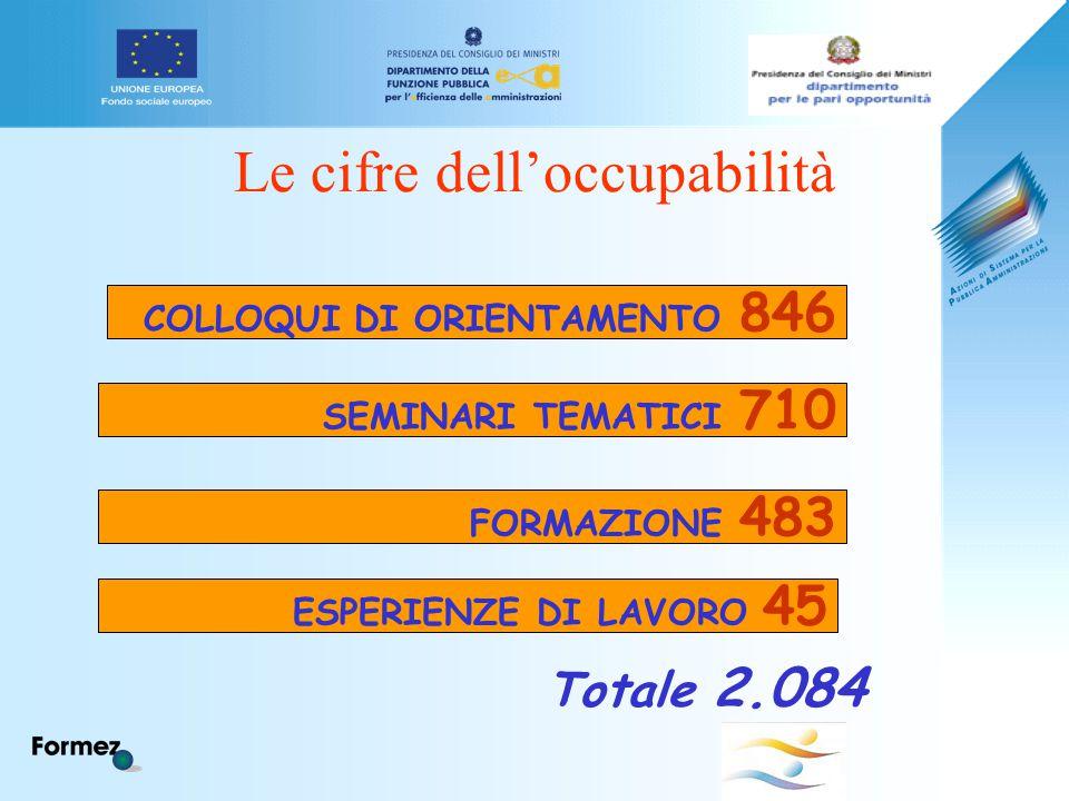 Le cifre dell'occupabilità COLLOQUI DI ORIENTAMENTO 846 SEMINARI TEMATICI 710 FORMAZIONE 483 ESPERIENZE DI LAVORO 45 Totale 2.084