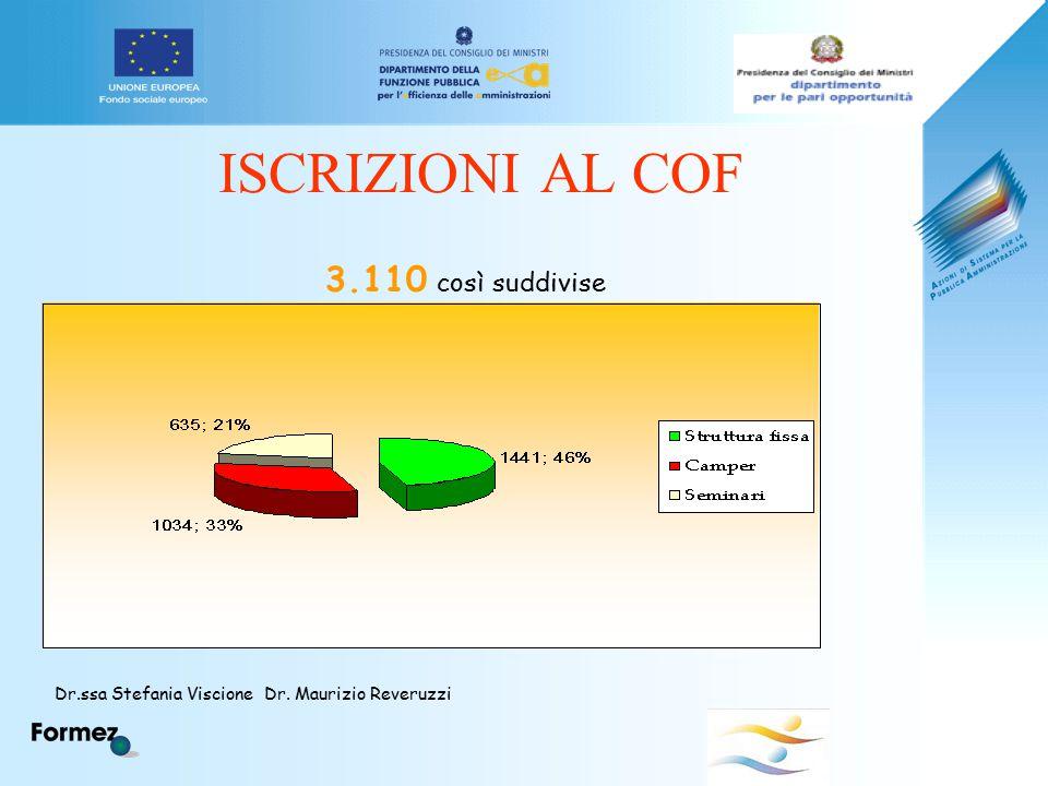 ISCRIZIONI AL COF 3.110 così suddivise Dr.ssa Stefania Viscione Dr. Maurizio Reveruzzi