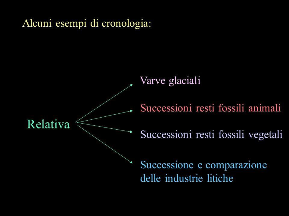 Alcuni esempi di cronologia: Relativa Varve glaciali Successioni resti fossili animali Successioni resti fossili vegetali Successione e comparazione d