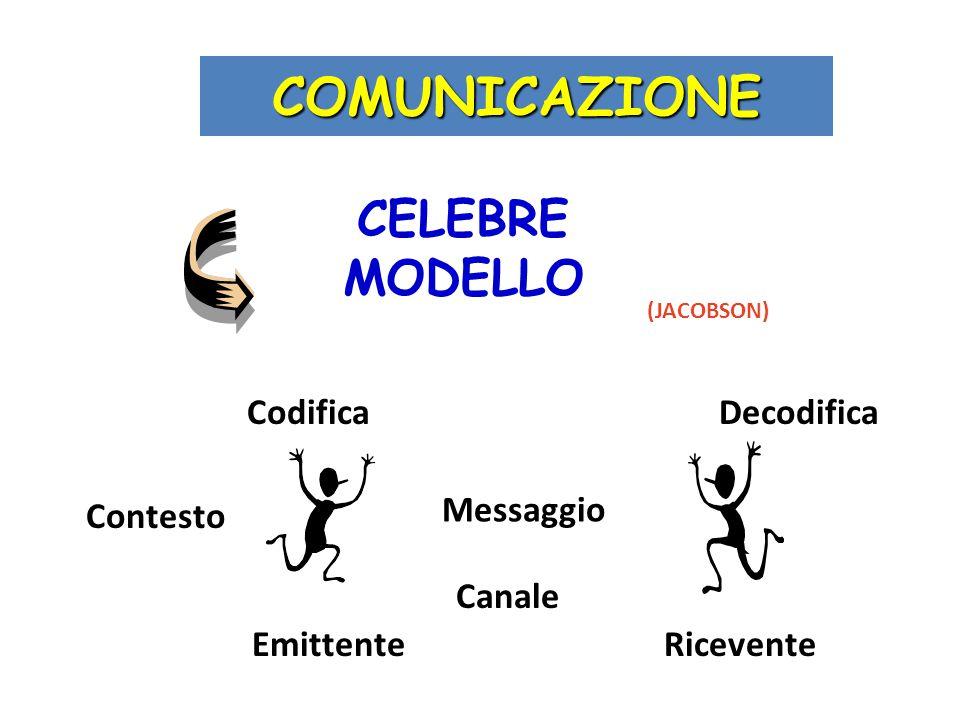I cinque principi della comunicazione interpersonale (Watzlawick,1967) Non si può non comunicare I messaggi possiedono un aspetto di contenuto ed uno di relazione Comunicazione digitale (verbale) e analogica (non verbale, paralinguistica) L'efficacia della comunicazione richiede la comprensione della sequenza dei comportamenti comunicativi (punteggiatura) Le relazioni possono essere simmetriche e complementari