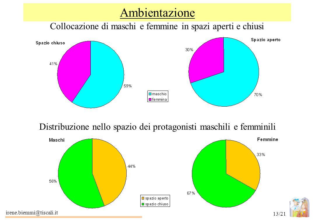 irene.biemmi@tiscali.it 13/21 Ambientazione Distribuzione nello spazio dei protagonisti maschili e femminili Collocazione di maschi e femmine in spazi