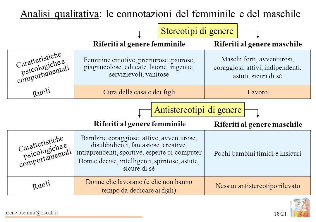 irene.biemmi@tiscali.it 18/21 Analisi qualitativa: le connotazioni del femminile e del maschile Stereotipi di genere Riferiti al genere femminileRifer