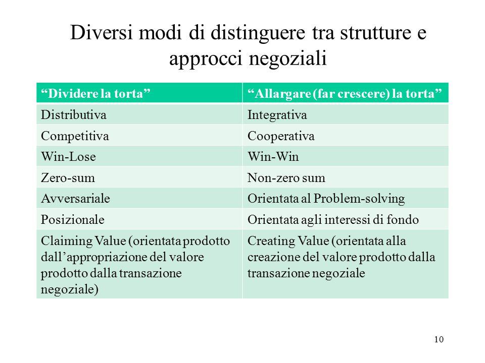 """Diversi modi di distinguere tra strutture e approcci negoziali 10 """"Dividere la torta""""""""Allargare (far crescere) la torta"""" DistributivaIntegrativa Compe"""