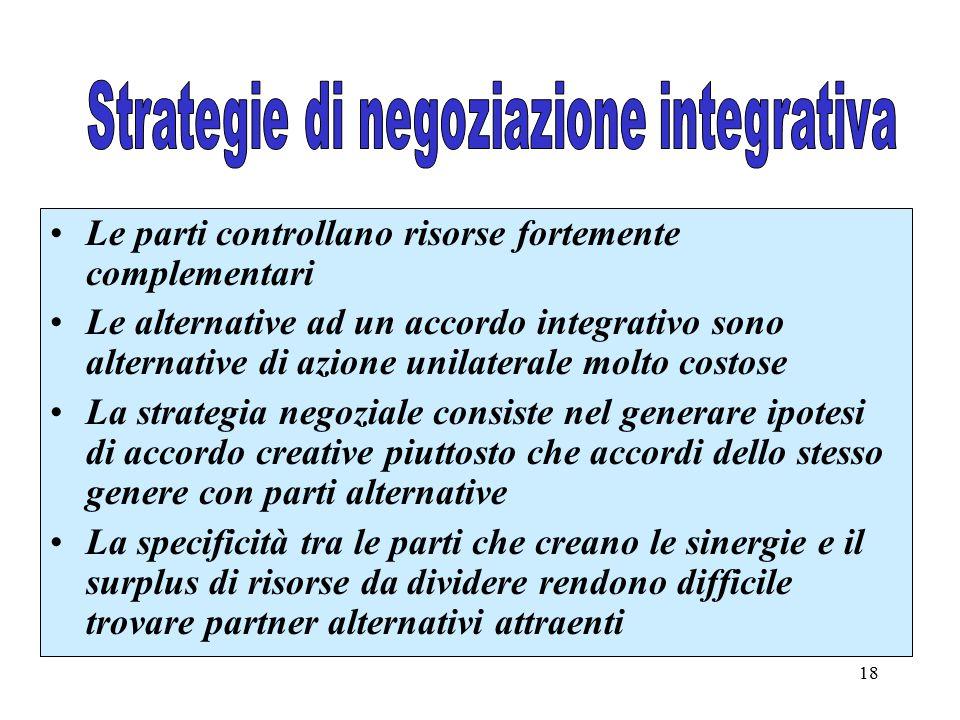 18 Le parti controllano risorse fortemente complementari Le alternative ad un accordo integrativo sono alternative di azione unilaterale molto costose