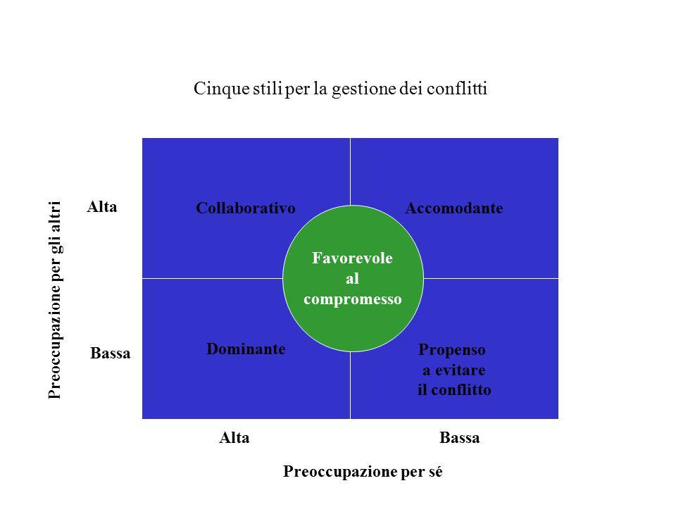 Cinque stili per la gestione dei conflitti CollaborativoAccomodante DominantePropenso a evitare il conflitto Favorevole al compromesso AltaBassa Alta