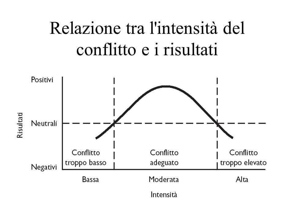 Relazione tra l'intensità del conflitto e i risultati