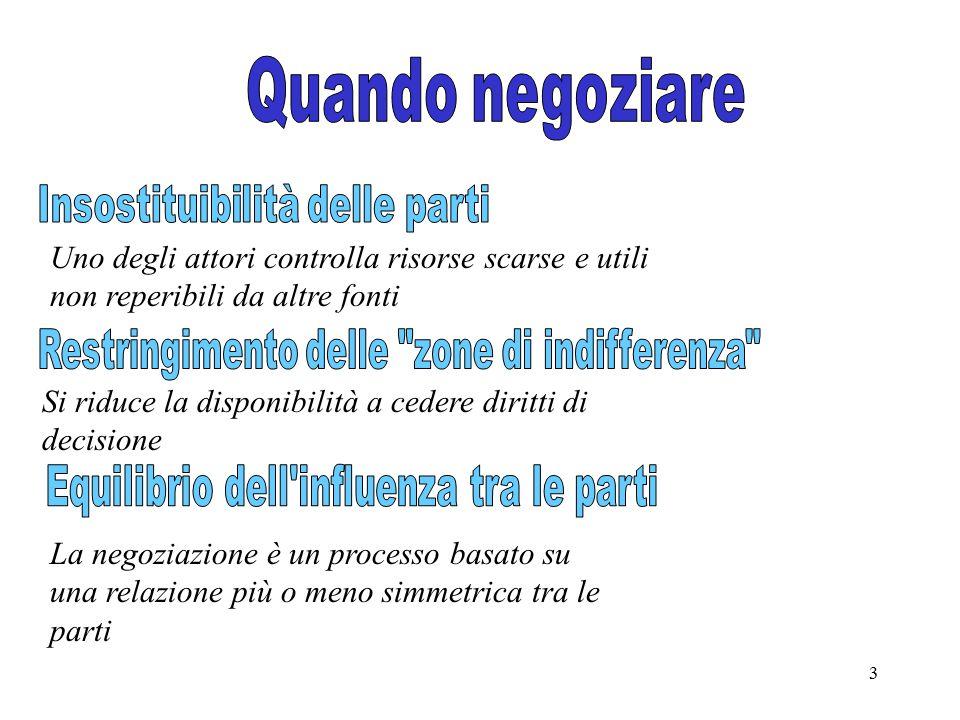 3 Uno degli attori controlla risorse scarse e utili non reperibili da altre fonti Si riduce la disponibilità a cedere diritti di decisione La negoziaz