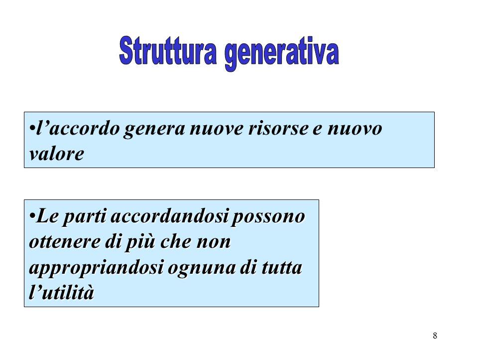 8 l'accordo genera nuove risorse e nuovo valore Le parti accordandosi possono ottenere di più che non appropriandosi ognuna di tutta l'utilitàLe parti