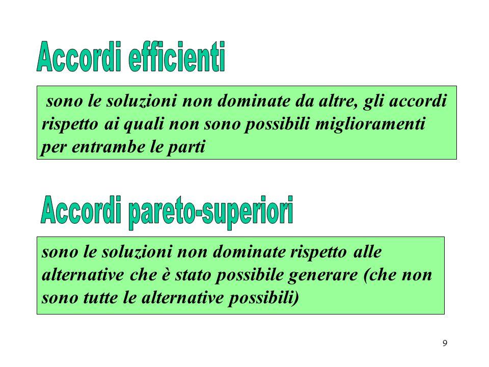 9 sono le soluzioni non dominate da altre, gli accordi rispetto ai quali non sono possibili miglioramenti per entrambe le parti sono le soluzioni non