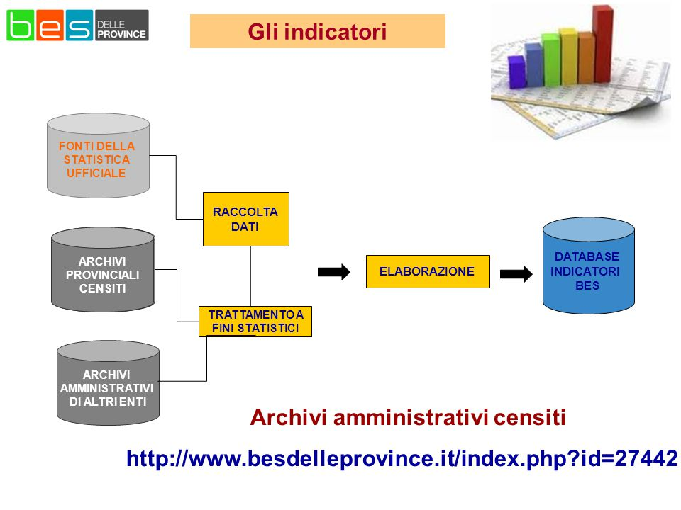 La raccolta dei dati per il calcolo degli indicatori RACCOLTA DATI ELABORAZIONE Provincia di Pesaro e Urbino ARCHIVI PROVINCIALI CENSITI TRATTAMENTO A FINI STATISTICI FONTI DELLA STATISTICA UFFICIALE ARCHIVI AMMINISTRATIVI DI ALTRI ENTI DATABASE INDICATORI BES Archivi amministrativi censiti http://www.besdelleprovince.it/index.php?id=27442 Gli indicatori ARCHIVI PROVINCIALI CENSITI ARCHIVI PROVINCIALI CENSITI
