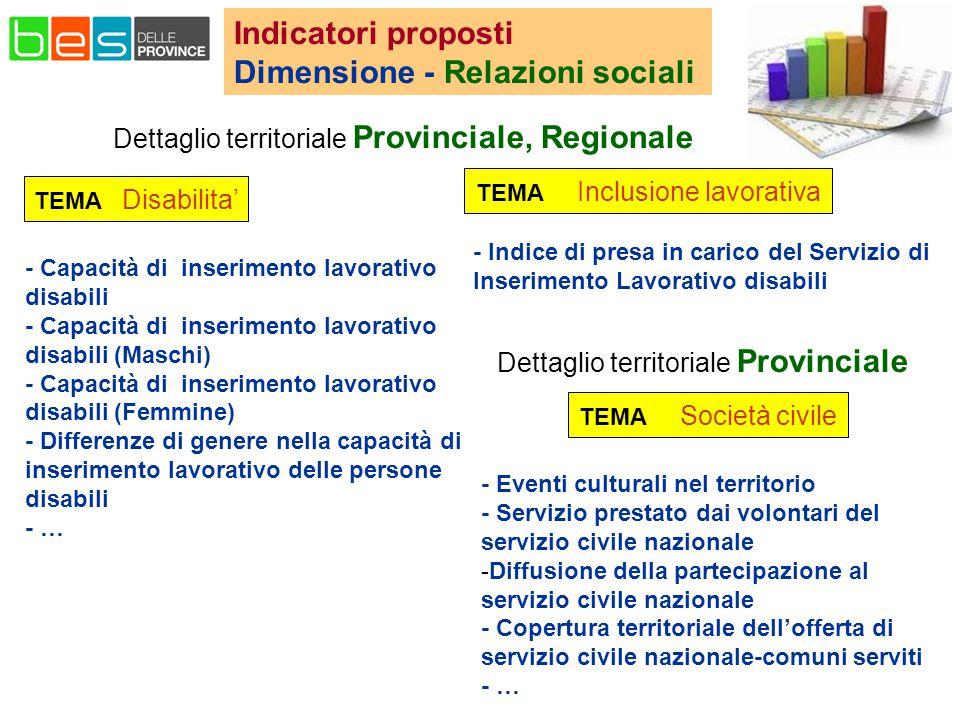 Indicatori proposti Dimensione - Relazioni sociali - Capacità di inserimento lavorativo disabili - Capacità di inserimento lavorativo disabili (Maschi) - Capacità di inserimento lavorativo disabili (Femmine) - Differenze di genere nella capacità di inserimento lavorativo delle persone disabili - … TEMA Disabilita' TEMA Società civile TEMA Inclusione lavorativa - Indice di presa in carico del Servizio di Inserimento Lavorativo disabili Dettaglio territoriale Provinciale, Regionale - Eventi culturali nel territorio - Servizio prestato dai volontari del servizio civile nazionale -Diffusione della partecipazione al servizio civile nazionale - Copertura territoriale dell'offerta di servizio civile nazionale-comuni serviti - … Dettaglio territoriale Provinciale