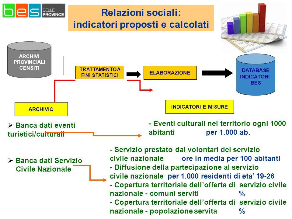 Relazioni sociali: indicatori proposti e calcolati ELABORAZIONE DATABASE INDICATORI BES TRATTAMENTO A FINI STATISTICI ARCHIVI PROVINCIALI CENSITI - Eventi culturali nel territorio ogni 1000 abitanti per 1.000 ab.