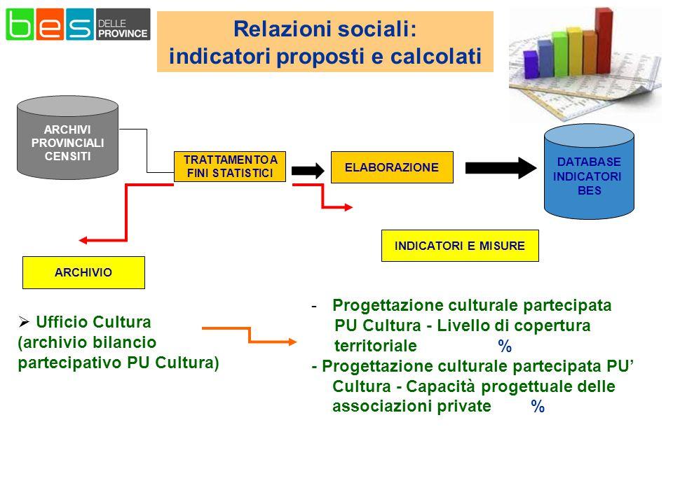 Relazioni sociali: indicatori proposti e calcolati ELABORAZIONE DATABASE INDICATORI BES TRATTAMENTO A FINI STATISTICI ARCHIVI PROVINCIALI CENSITI -Progettazione culturale partecipata PU Cultura - Livello di copertura territoriale % - Progettazione culturale partecipata PU' Cultura - Capacità progettuale delle associazioni private %  Ufficio Cultura (archivio bilancio partecipativo PU Cultura) ARCHIVIO INDICATORI E MISURE